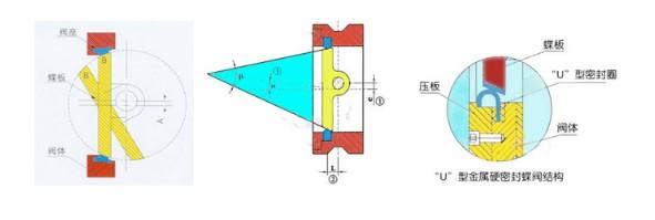 1.电动蝶阀操作力矩小,是所有阀类中操作力矩最小的一种,是自动化控制系统中仪表的执行单元,以AC220V、AC380V或DC24V电源电压作动力,接受来自(DCS、PLC)系统或调节仪表、操作器等输入的(4-20mA、0-10mA或1-5VDC)电流信号或电压信号,即可控制运转。以角行程输出的扭矩转动阀轴0~90º,就能完成启闭动作或调节动作。全电子式电动执行机构,采用机电一体化结构,具有机内伺服操作和开度信号位置反馈、位置指示、手动操作等功能,功能强、性能可靠、连线简单、控制精确、体积小、重量